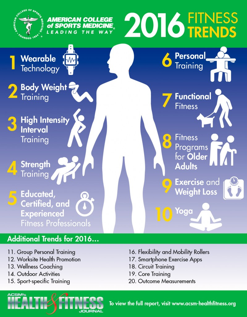 2016-fitness-trends-infographic
